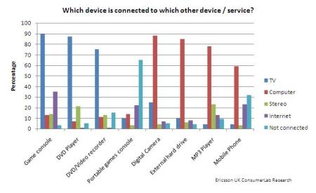 Ericsson ConsumerLab advanced digital TV viewers Pin Point blog IPTV